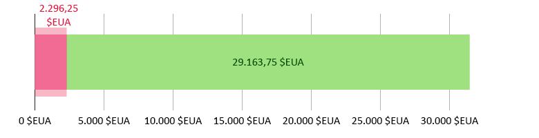 2.296,25 dòlars EUA gastats; 29.163,75 dòlars EUA restants