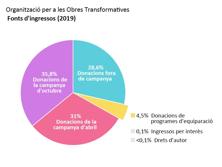 Ingressos de l'OTW: campanya de donació de l'abril: 31,0%. Campanya de donació de l'octubre: 35,8%. Dnacions fora de campanya: 28,6%. Donacions de programes d'equiparació: 4,5%. Ingressos per interès: 0,1%. Drets d'autor: <0,1%.