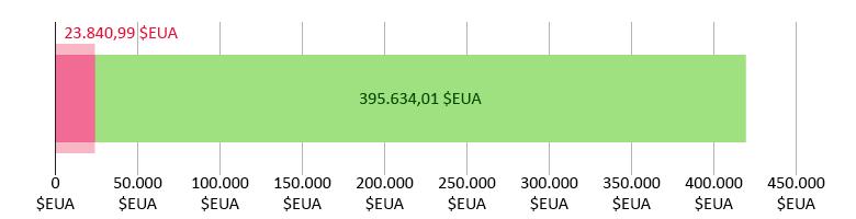 23.840,99 dòlars EUA donats; 395.634,01 dòlars EUA restants