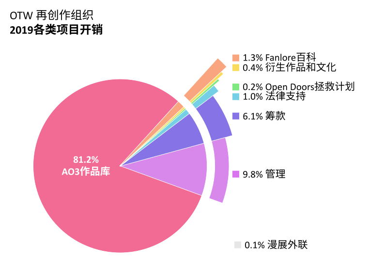 各类项目开销:AO3 作品库:81.2%;Open Doors 拯救计划:0.2%;衍生作品和文化:0.4%;Fanlore百科:1.3%;法律支持:1.0%;漫展外联:0.1%;管理:9.8%;筹款:6.1%