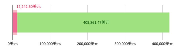 花费12,242.60美元;剩余405,861.47美元