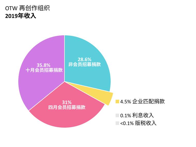 OTW资金来源:四月会员招募捐款:31.0%;十月会员招募捐款:35.8%;非会员招募捐款:28.6%;企业匹配捐款:4.5%;利息收入:0.1%、版税收入:<0.1%。