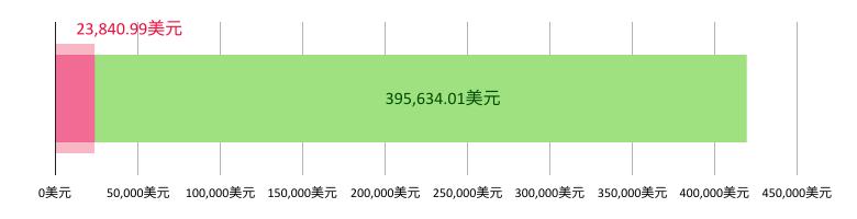 已收到23,840.99美元捐款;余额395,634.01美元。