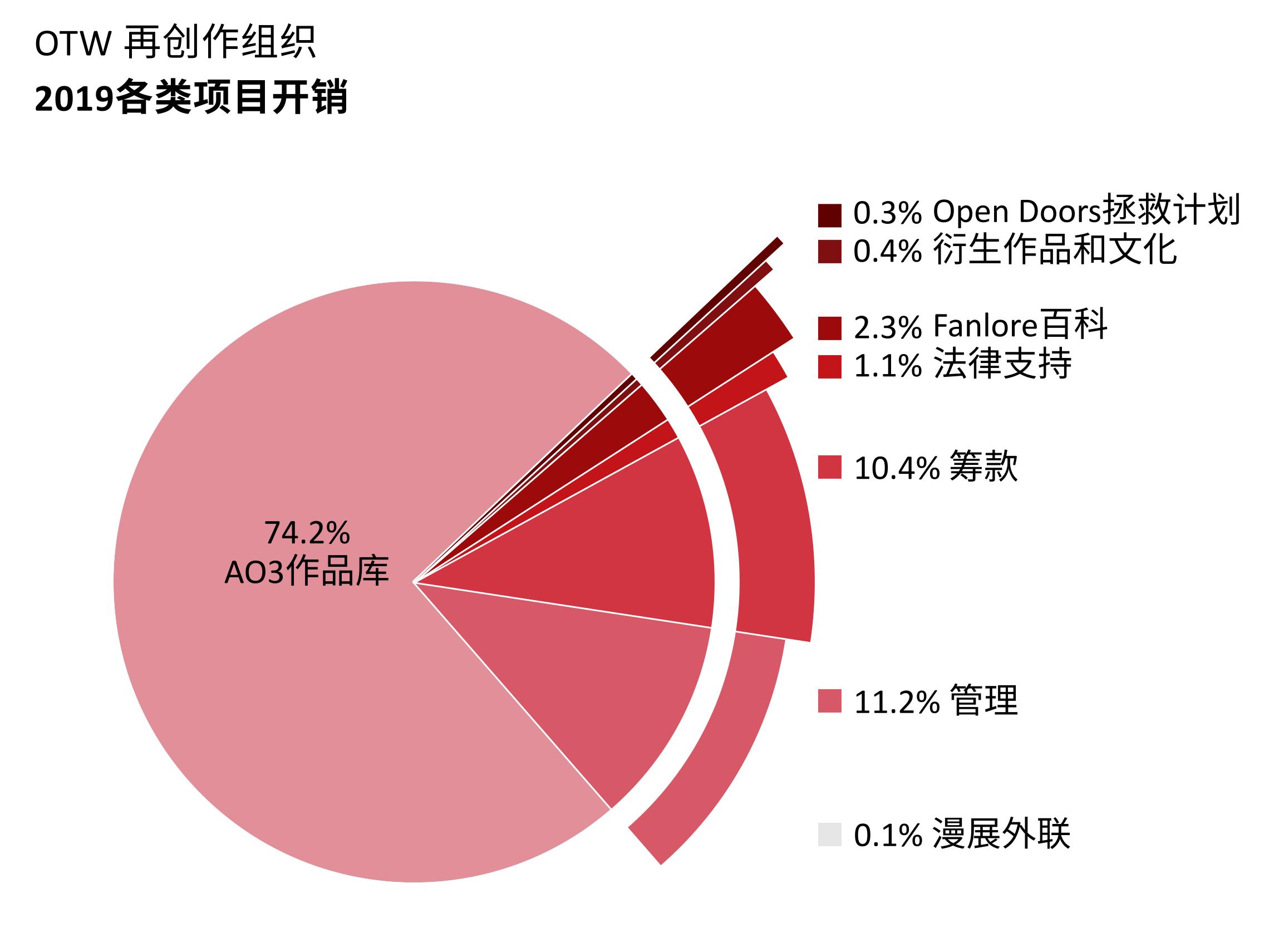 各项目开销:AO3作品库:74.2%。Open Doors拯救计划:0.3%。衍生作品和文化:0.4%。Fanlore百科:2.3%。法律支持:1.1%。漫展外联:0.1%。管理:11.2%。筹款:10.4%。