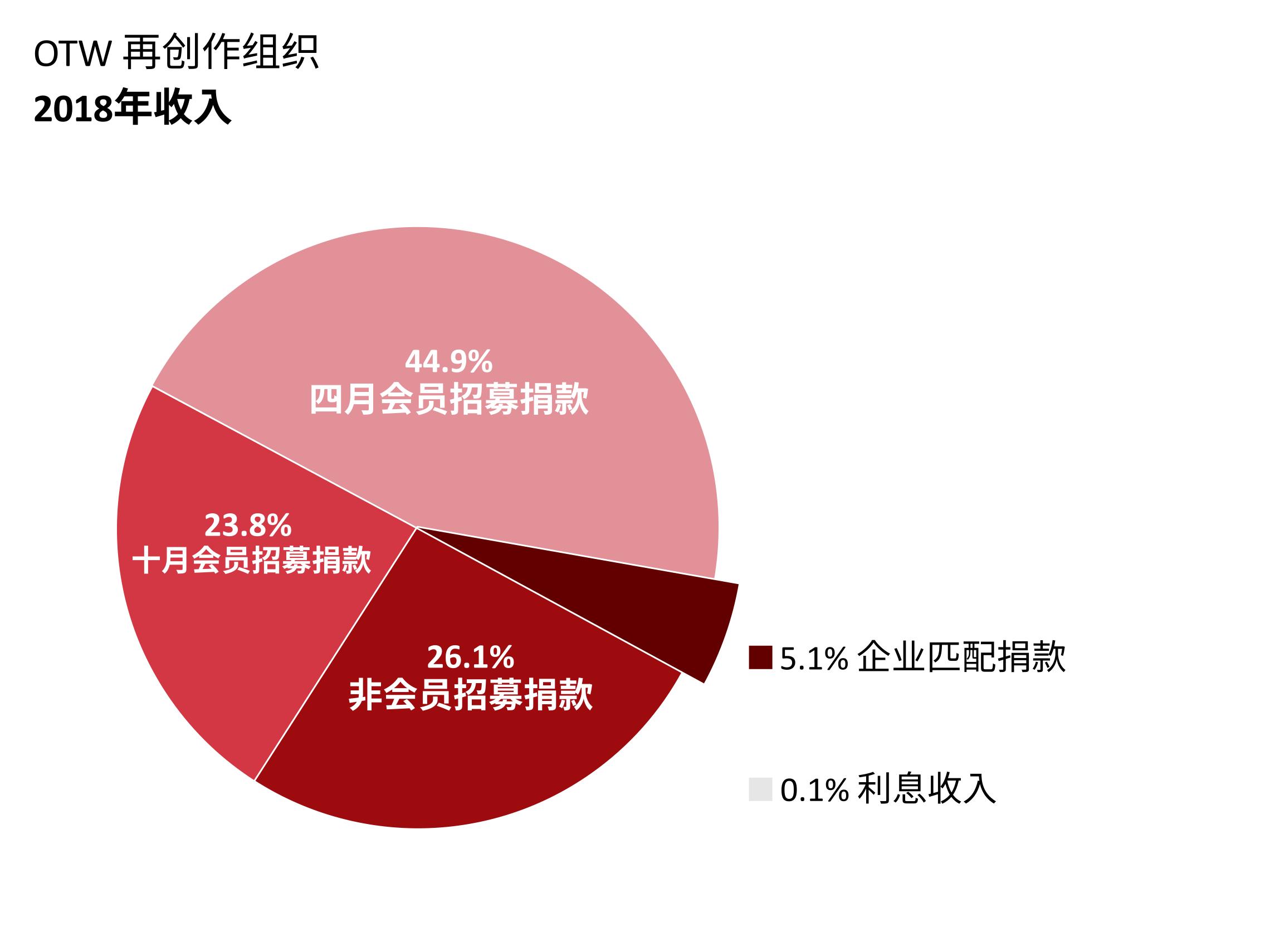 OTW收入:四月会员招募捐款:44.9%。十月会员招募捐款:23.8%。非会员招募捐款:26.1%。匹配项目捐款:5.1%。利息收入:0.1%。