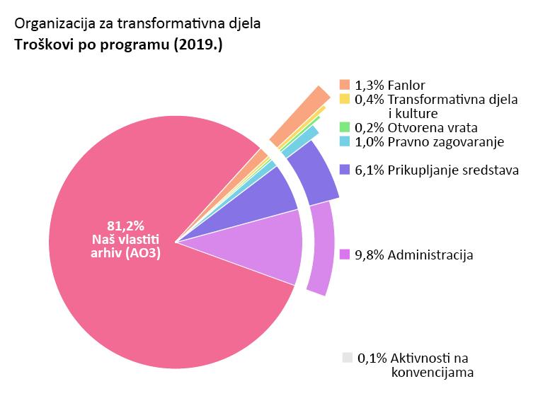 Troškovi po programu: Naš vlastiti arhiv: 81,2%. Otvorena vrata: 0,2%. Transformativna djela i kulture: 0,4%. Fanlor: 1,3%. Pravno zagovaranje: 1,0%. Aktivnost na konvencijama: 0,1%. Administracija: 9,8%. Prikupljanje sredstava: 6,1%