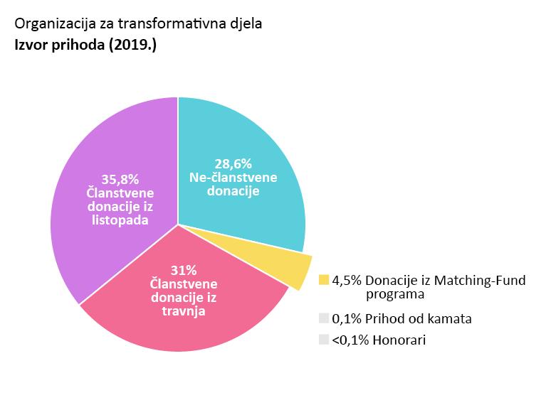 OTW prihodi: Članstvene donacje iz travnja: 31%. Članstvene donacije iz listopada: 35,8%. Ne-članstvene donacije: 28,6%.Donacije iz match fund programa: 4,5%. Prihod od kamata: 0,1%. Honorari:<0,1%.