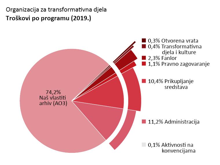 Troškovi po programu: Naš vlastiti arhiv: 74,2%. Otvorena vrata: 0,3%. Transformativna djela i kulture: 0,4%. Fanlore: 2,3%. Pravno zagovaranje: 1,1%. Aktivnosti na konvencijama: 0,1%. Administracija: 11,2%. Prikupljanje sredstava: 10,4%.