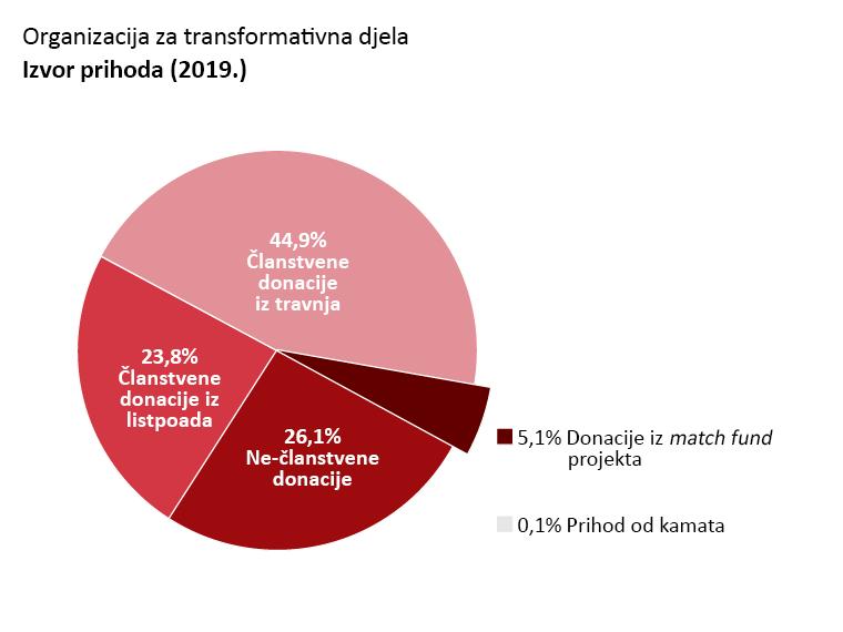 OTW prihodi: Članstvene donacije iz travnja: 44,9%. Članstvene donacije iz listopada: 23,8%. Nečlanstvene donacije: 26,1%. Donacije iz matching programa: 5,1%. Prihod od kamata: 0,1%.
