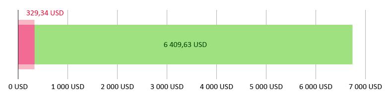 Využito 329,34 USD; zbývá 6 409,63 USD