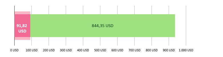 91,82 USD brugt; 844,35 USD tilbage