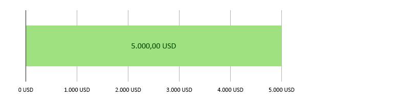 0 USD brugt; 5.000,00 USD tilbage