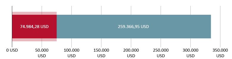 74.984,28 USD brugt; 259.366,95 USD tilbage