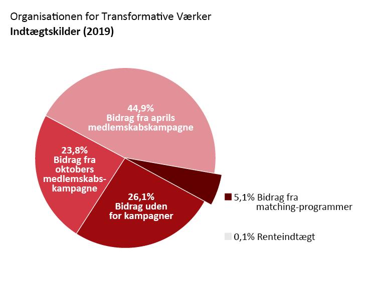 OTW's indtægter: Bidrag fra april-kampagnen: 44,9%. Bidrag fra oktober-kampagnen: 23,8%. Bidrag uden relation til en kampagne: 26,1%. Bidrag fra matching-programmer: 5,1%. Renteindtægt: 0,1%.
