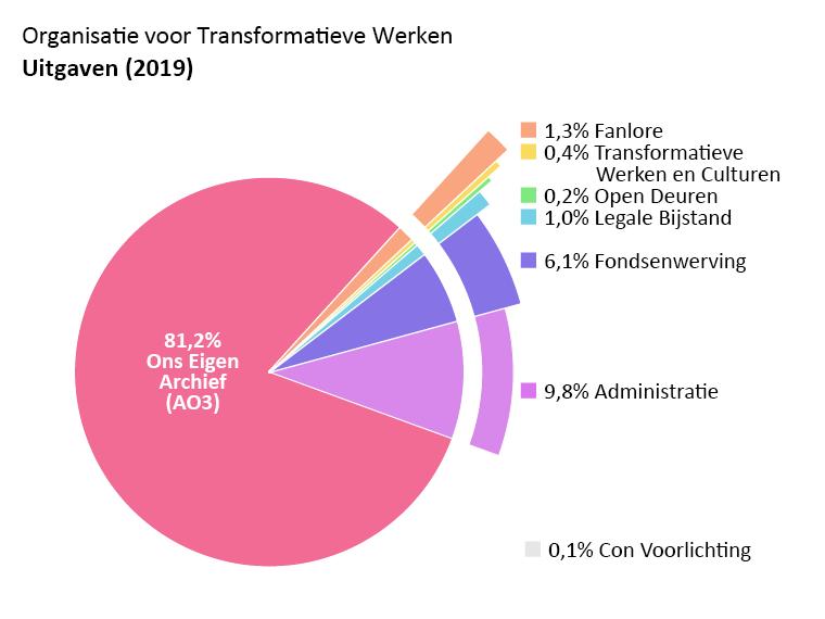 Uitgaven per programma: Ons Eigen Archief (AO3): 81,2%. Open Deuren: 0,2%. Transformatieve Werken en Culturen: 0,4%. Fanlore: 1,3%. Legale Bijstand: 1,0%. Admin: 9,8%. Fondsenwerving: 6,1%.