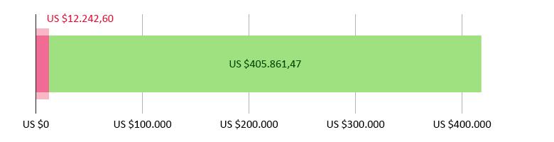 US$ 12.242,60 uitgegeven; US$ 405.861,47 resterend