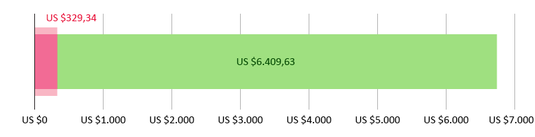 US$ 329,34 uitgegeven; US$ 6.409,63 resterend