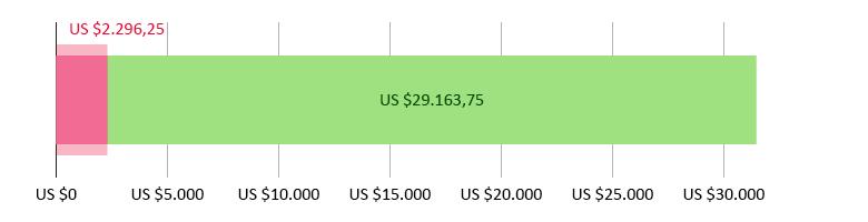 US$ 2.296,25 uitgegeven; US$ 29.163,75 resterend