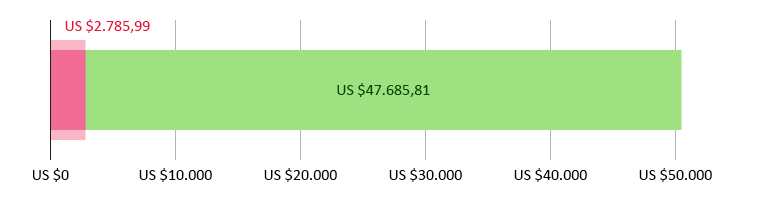 US$ 2.785,99 uitgegeven; US$ 47.685,81 resterend
