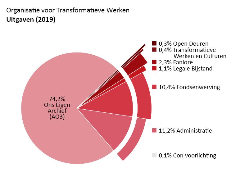 Uitgaven per programma: Ons Eigen Archief: 74,2%. Open Deuren: 0,3%. Transformatieve Werken en Culturen: 0,4%. Fanlore: 2,3%. Juridische Bijstand: 1,1%. Con Voorlichting: 0,1%. Administratie: 11,2%. Fondsenwerving: 10,4%.