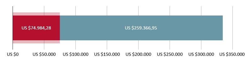 US$ 74.984,28 uitgegeven; US$ 259.366,95 resterend