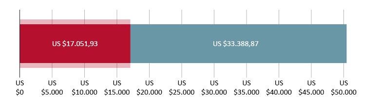 US$ 17.051,93 uitgegeven; US$ 33.388,97 resterend