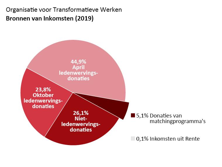 OTW omzet: April fondsenwerving donaties: 44,9%. Oktober fondsenwerving donaties: 23,8%. Niet-fondsenwerving donaties: 26,1%. Donaties uit matchingprogramma's: 5,1%. Rente inkomsten: 0,1%.