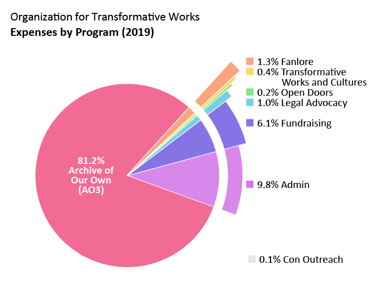 Expenses by program: Archive of Our Own: 81.2%. Open Doors: 0.2%. Transformative Works and Cultures: 0.4%. Fanlore: 1.3%. Legal Advocacy: 1.0%. Con Outreach: 0.1%. Admin: 9.8%. Fundraising: 6.1%.