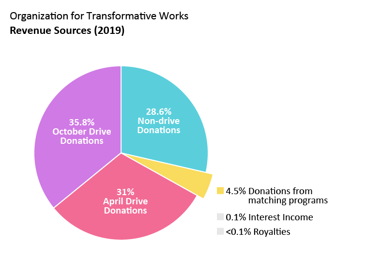 OTW revenue: April drive donations: 31.0%. October drive donations: 35.8%. Non-drive donations: 28.6%. Donations from matching programs: 4.5%. Interest income: 0.1%. Royalties: <0.1%.