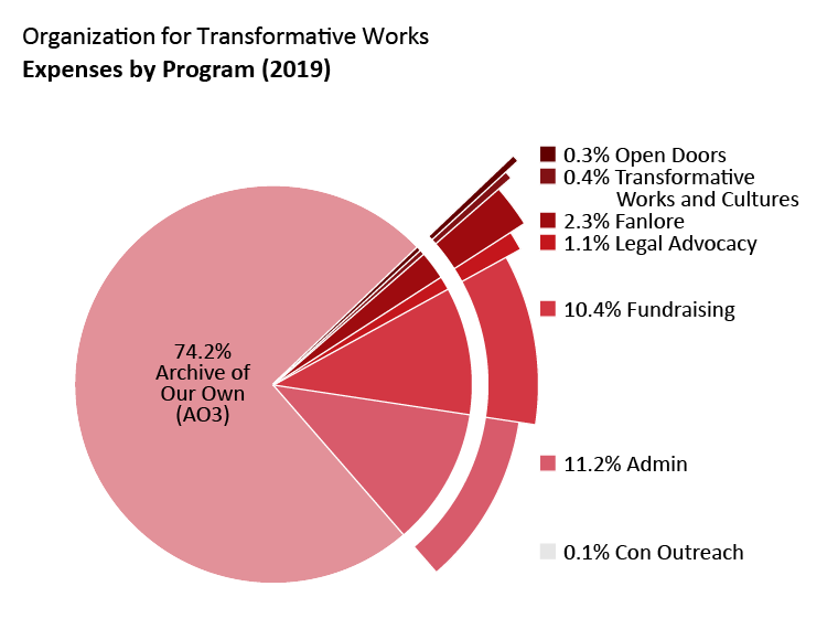 Expenses by program: Archive of Our Own: 74.2%. Open Doors: 0.3%. Transformative Works and Cultures: 0.4%. Fanlore: 2.3%. Legal Advocacy: 1.1%. Con Outreach: 0.1%. Admin: 11.2%. Fundraising: 10.4%.