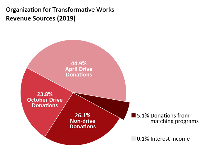 OTW revenue: April drive donations: 44.9%. October drive donations: 23.8%. Non-drive donations: 26.1%. Donations from matching programs: 5.1%. Interest income: 0.1%.