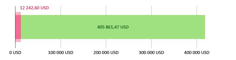 Käytetty 12 242,60 USD; jäljellä 405 861,47 USD