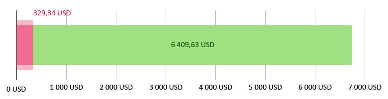 Käytetty 329,34 USD; jäljellä 6 409,63 USD