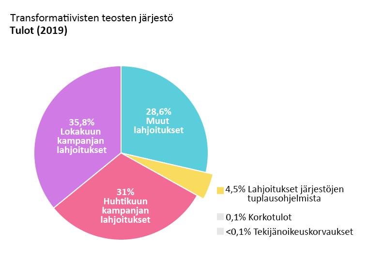 OTW:n tulot: Huhtikuun kampanjan lahjoitukset: 31.0 %. Lokakuun kampanjan lahjoitukset: 35.8 %. Muut lahjoitukset: 28.6 %. Lahjoitukset tuplausohjelmista: 4.5 %. Korkotulot: 0.1 %. Tekijänoikeustulot: alle 0,1 %.