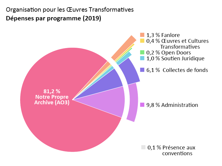 Dépenses par programme : Archive of Our Own – AO3 : 81,2 %. Open Doors : 0,2 %. Transformative Works and Cultures – TWC : 0,4 %. Fanlore : 1,3 %. Soutien Juridique : 1,0 %. Présence aux Conventions : 0,1 %. Administration : 9,8 %. Collecte de fonds : 6,1 %.