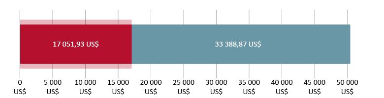17 051,93 US$ dépensés ; 33 388,97 US$ restants