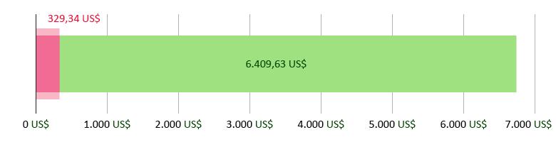 329,34 US$ ausgegeben; 6.409,63 US$ übrig