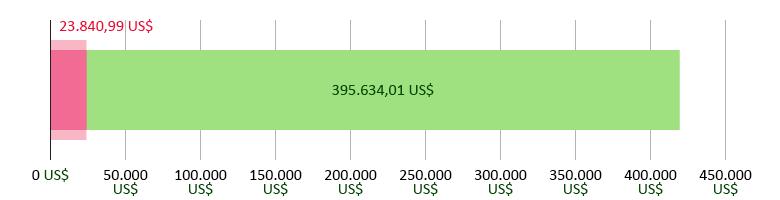 23.840,99 US$ gespendet, 395.634,01 US$ übrig