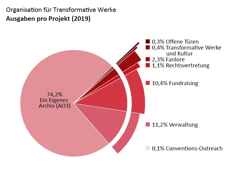 Ausgaben pro Projekt: Ein Eigenes Archiv: 74,2%, Offene Türen: 0,3%, Transformative Werke und Kultur: 0,4%, Fanlore: 2,3%, Rechtsvertretung: 1,1%, Conventions-Outreach: 0,1%, Verwaltung: 11,2% Fundraising: 10,4%