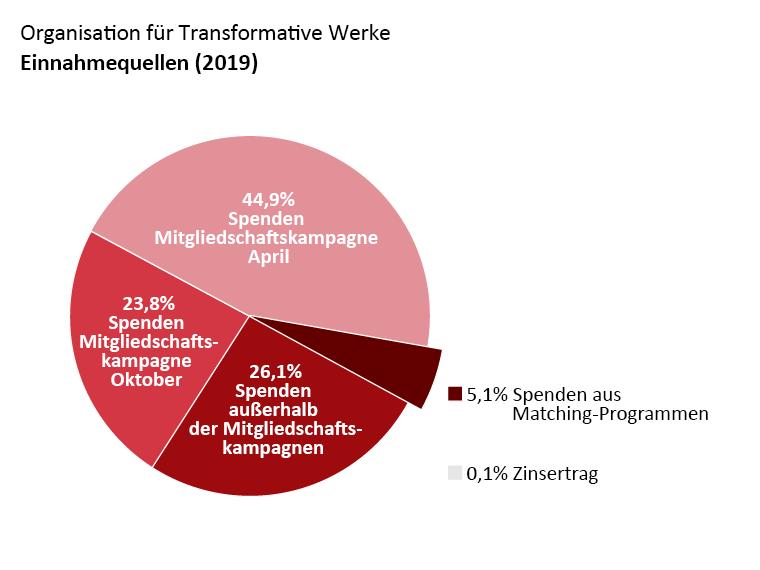 OTW-Einnahmen: Spenden Mitgliedschaftskampagne April: 44,90%. Spenden Mitgliedschaftskampagne Oktober: 23,8%. Spenden außerhalb der Mitgliedschaftskampagnen: 26,1%. Spenden aus Matching-Programmen: 5,1%. Zinseinkommen: 0,1%.