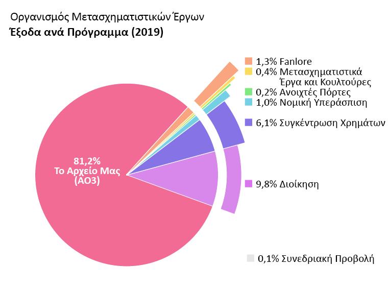 Έξοδα ανά πρόγραμμα: Το Αρχείο Μας (AO3): 81,2%. Ανοιχτές Πόρτες: 0,2%. Μετασχηματιστικά Έργα και Κουλτούρες: 0,4%. Fanlore: 1,3%. Νομική Υποστήριξη: 1,0%. Συνεδριακή Προβολή: 0,1%. Διοίκηση: 9,8%. Συγκέντρωση Χρημάτων: 6,1%.
