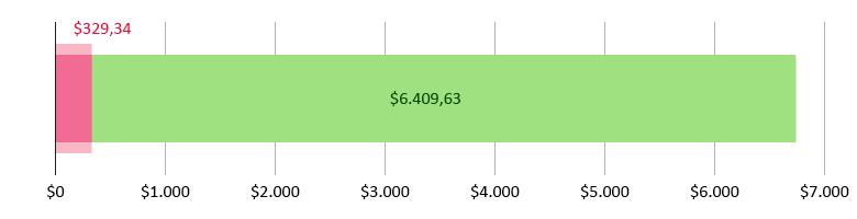 Έχουν ξοδευτεί $329,34 και απομένουν $6.409,63