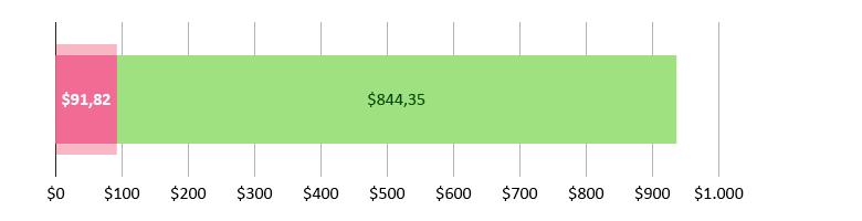 Έχουν ξοδευτεί $91,82 και απομένουν $844,35