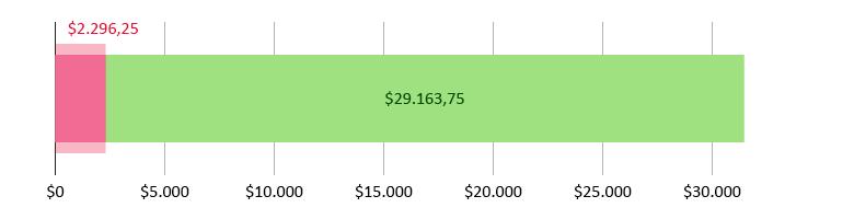Έχουν ξοδευτεί $2.296,25 και απομένουν $29.163,75