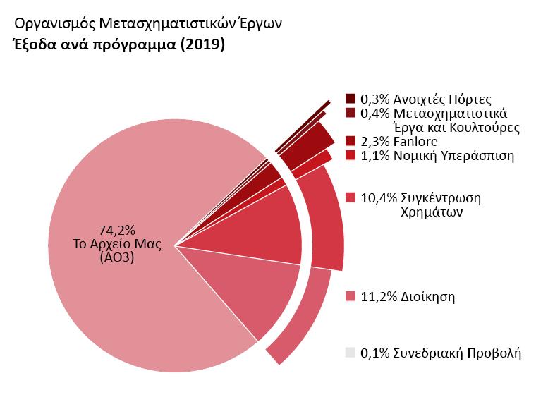 Έξοδα ανά πρόγραμμα: Το Αρχείο Μας: 74,2%. Ανοιχτές Πόρτες: 0,3%. Μετασχηματιστικά Έργα και Κουλτούρες: 0,4%. Fanlore: 2,3%. Νομική Υπεράσπιση: 1,1%. Συνεδριακή Προβολή: 0,1%. Διοίκηση: 11,2%. Συγκέντρωση Χρημάτων: 10,4%.