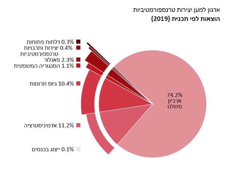 הוצאות לפי תכנית: ארכיון משלנו: 74.2%. דלתות פתוחות: 0.3%. יצירות ותרבויות טרנספורמטיביות: 0.4%. פאנלור: 2.3%. הסנגוריה המשפטית: 1.1%. ייצוג בכנסים: 0.1%. אדמיניסטרציה: 11.2%. גיוס תרומות: 10.4%.