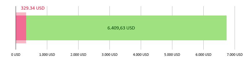 Elköltött összeg: 329,34 USD; fennmaradó összeg: 6.409,63 USD.