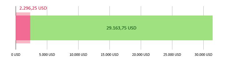 Elköltött összeg: 2.296,25 USD; fennmaradó összeg: 29.163,75 USD.
