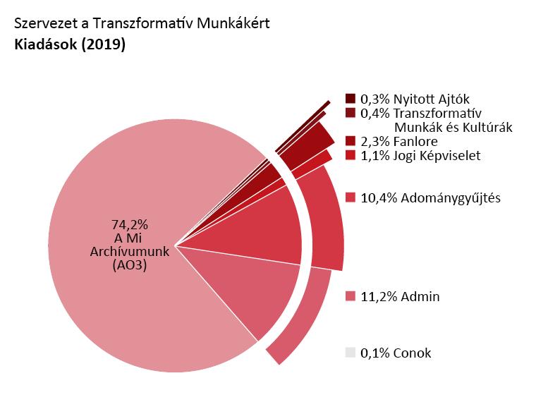 Programonkénti kiadások: A Mi Archívumunk (AO3): 74,2%. Nyitott Ajtók: 0,3%. Transzformatív Munkák és Kultúrák: 0,4%. Fanlore: 2,3%. Jogi Képviselet: 1,1%. Részvétel rajongói találkozókon: 0,1%. Admin tevékenységek:11,2%. Adománygyűjtés: 10,4%.
