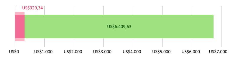 Digunakan US$329.34; tersisa US$6,409.63